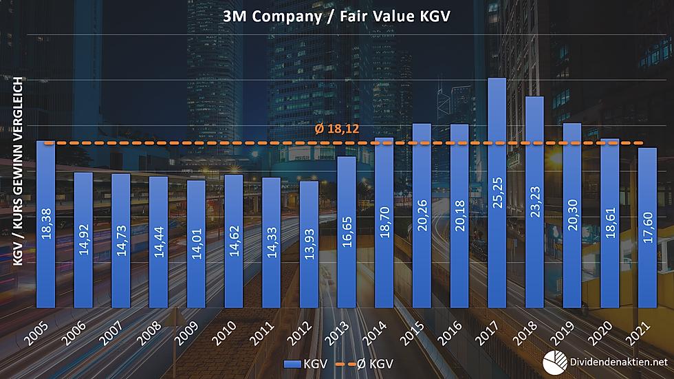 3M Aktienbewertung Fairer Wert KGV Kurs