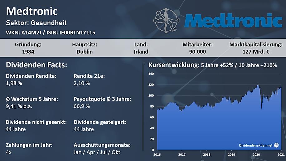 210104_Medtronic_OV.png