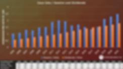 Aktienbewertung Coca Cola Gewinn und Dividende
