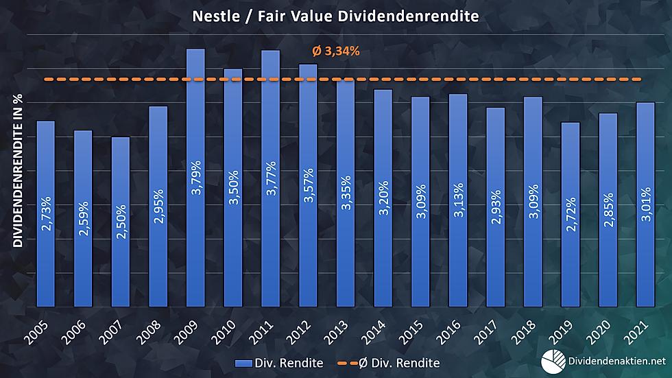 07_Nestle Aktienbewertung Fairer Wert Di