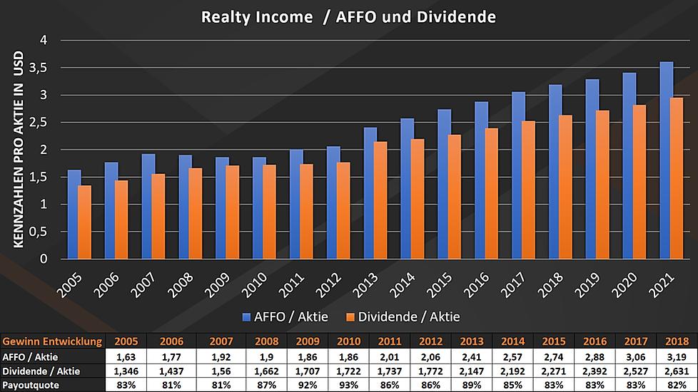 Realty Income Gewinn und Dividenden