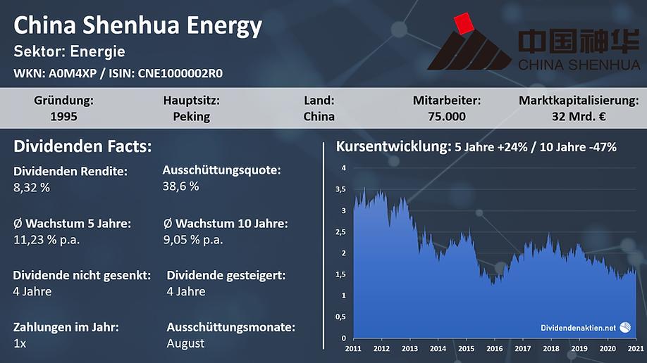 210301_China_Shenhua_Energy_OV.png