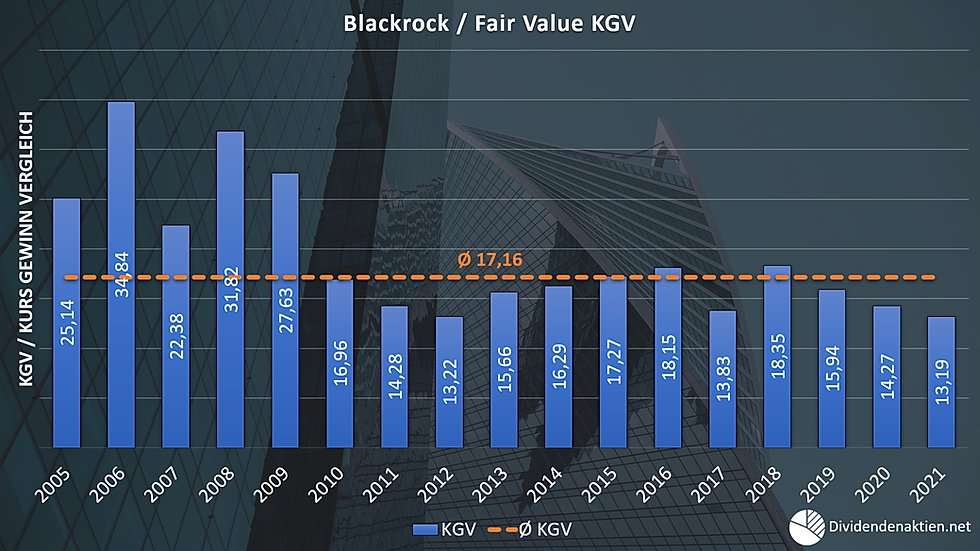 Blackrock Fairer Wert KGV Kurs Gewinn Ve