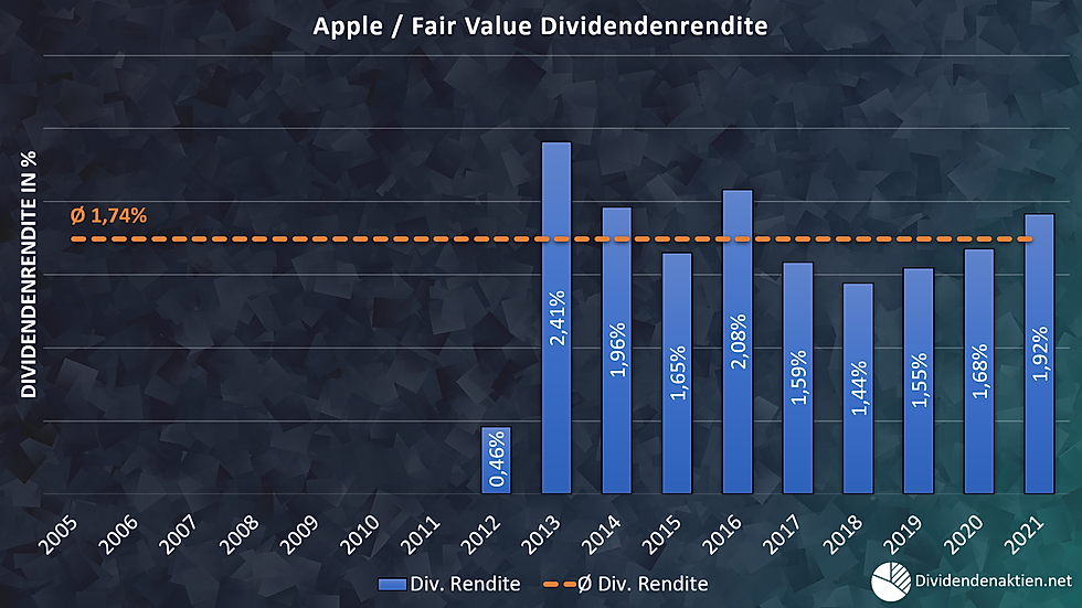 Apple Fairer Wert Dividendenrendite