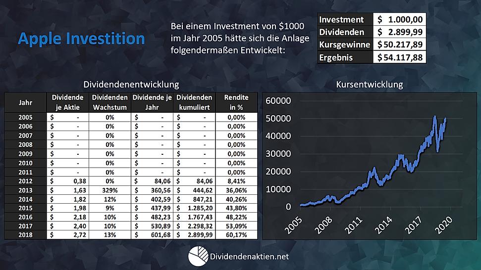 Aktienbewertung Apple Entwicklung Investment