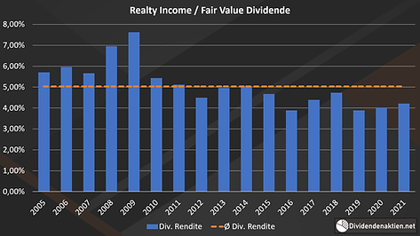 Realty_Income_06_Diagramm_Fair_Value_Div
