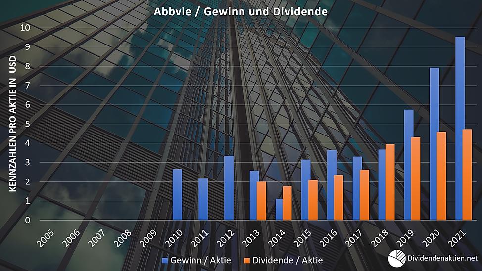 05_Abbvie Gewinn Dividende Payoutquote.p