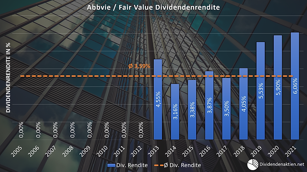 07_Abbvie Aktienbewertung Fairer Wert Di