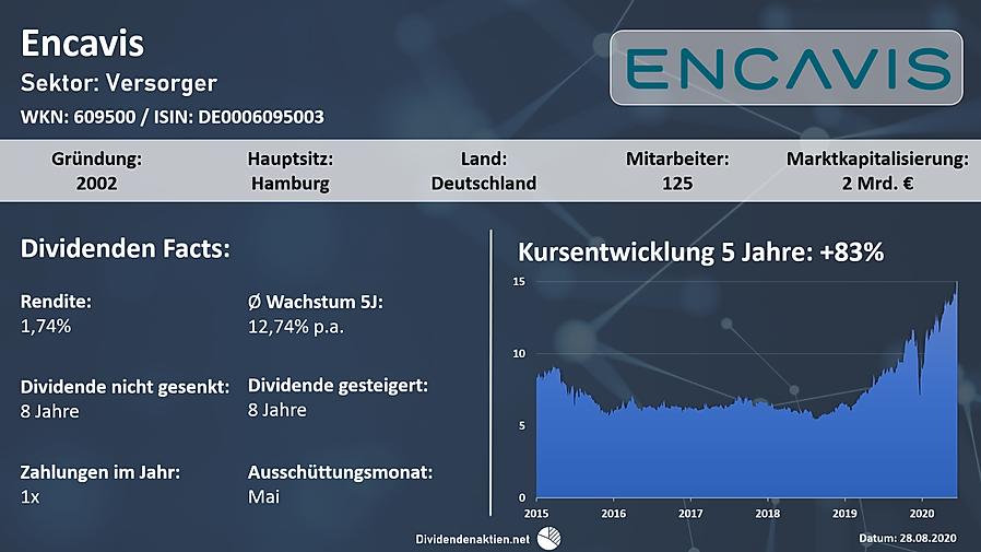 200828_Encavis_Overview.png