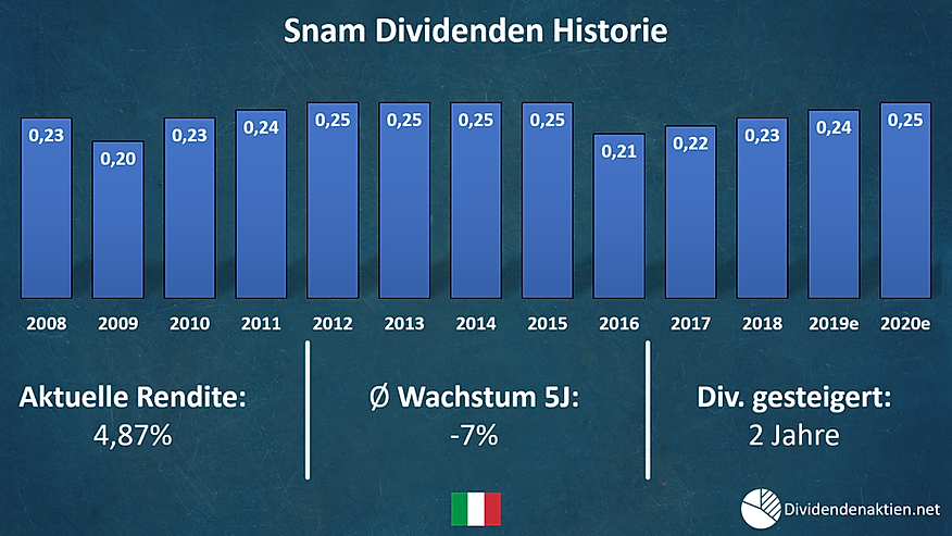 10 Snam Dividenden.png