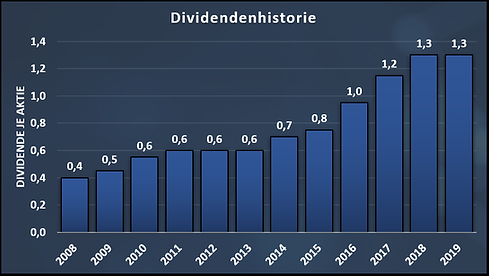 UPM_Dividend_History.png