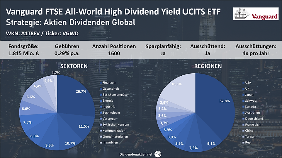 2004151_Vanguard_All-World_Dividend_ETF.