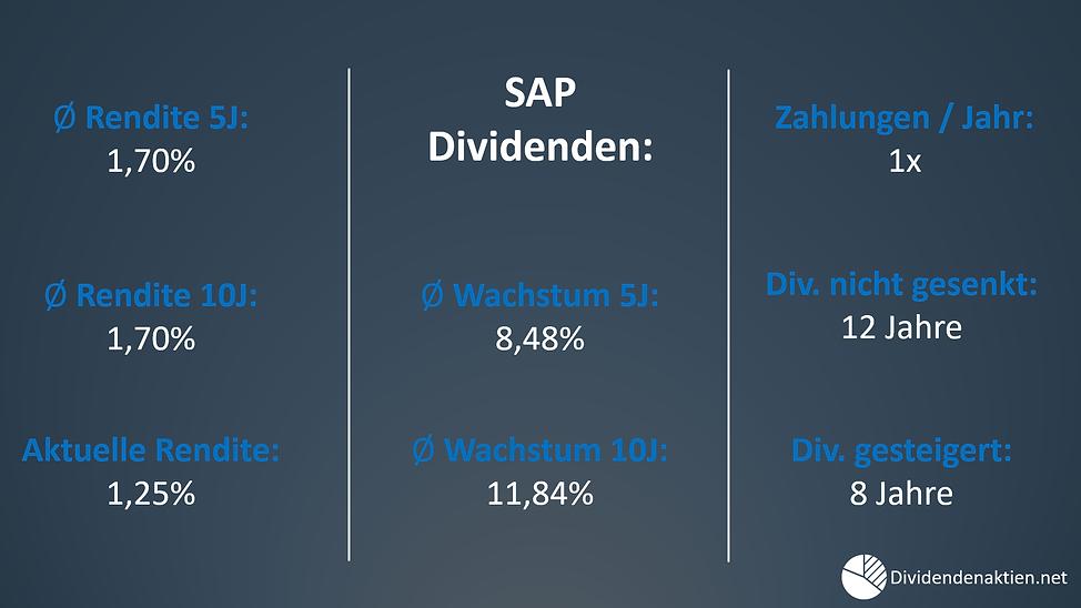 02_SAP_Dividendenrendite_Dividendenwachs