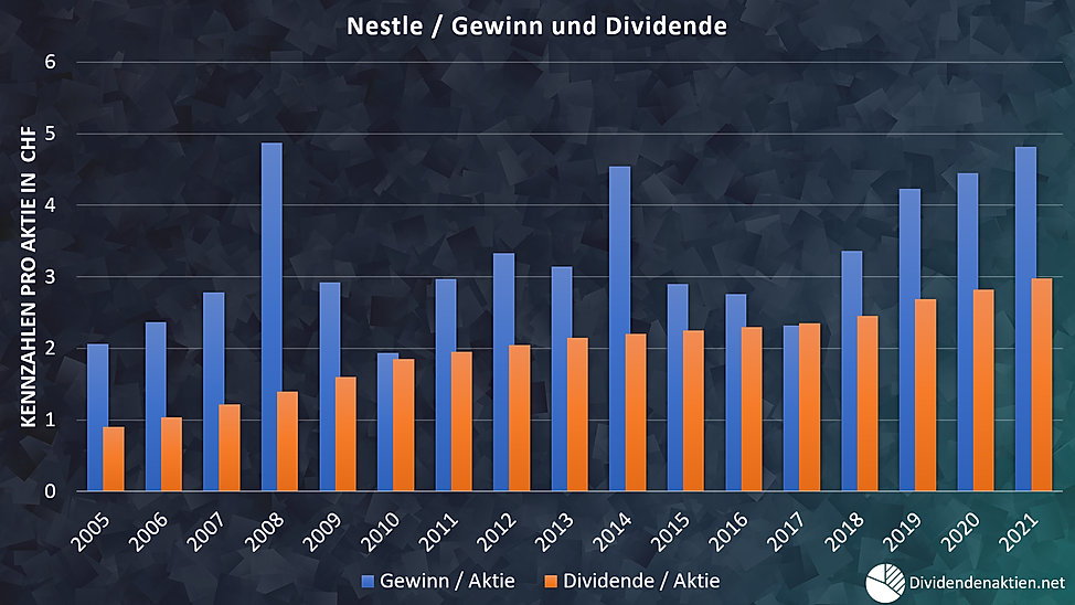 05_Nestle Gewinn Dividende Payoutquote.p