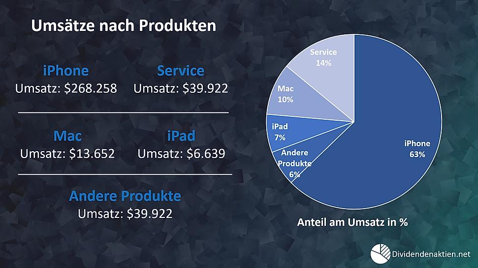 Apple Aktienbewertung / Umsätze nach Produkten