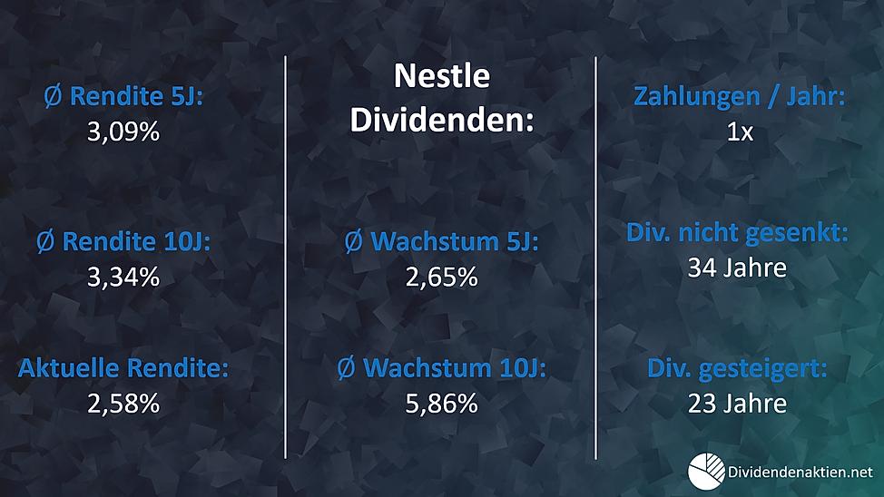 02_Nestle_Dividendenrendite_Dividendenwa