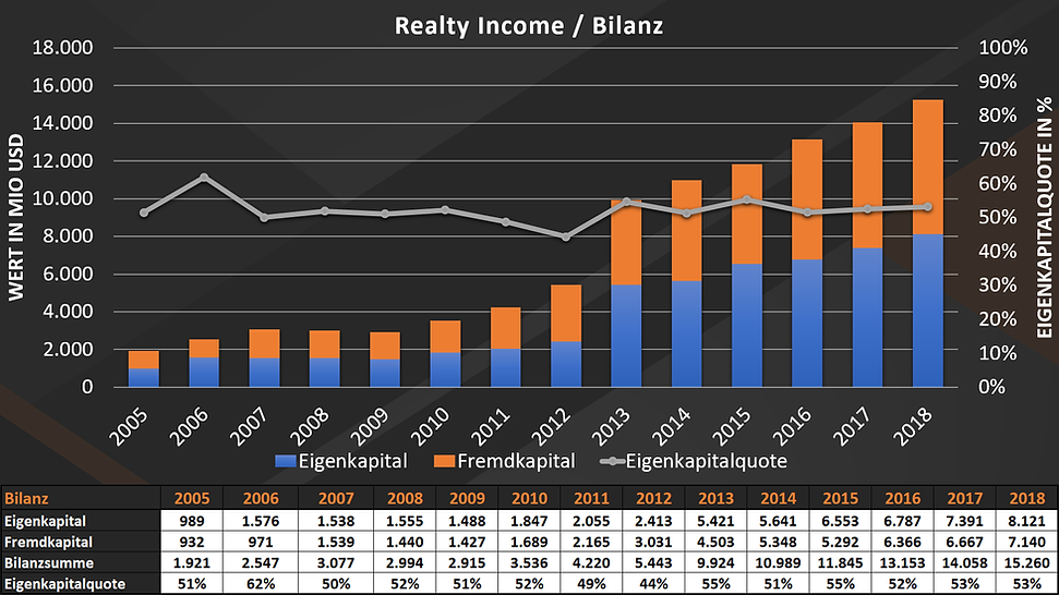 Aktienbewertung Realty Income / Bilanz