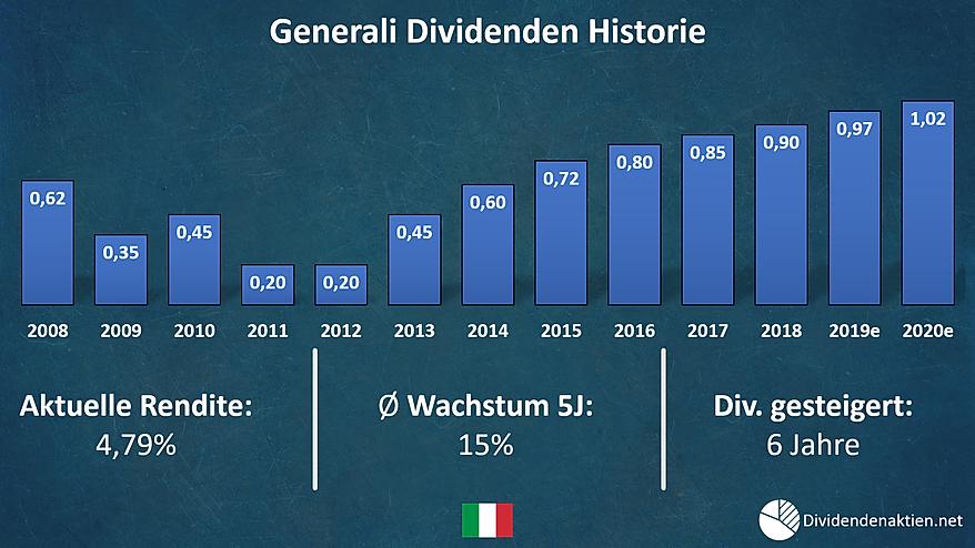 06 Generali Dividenden.png