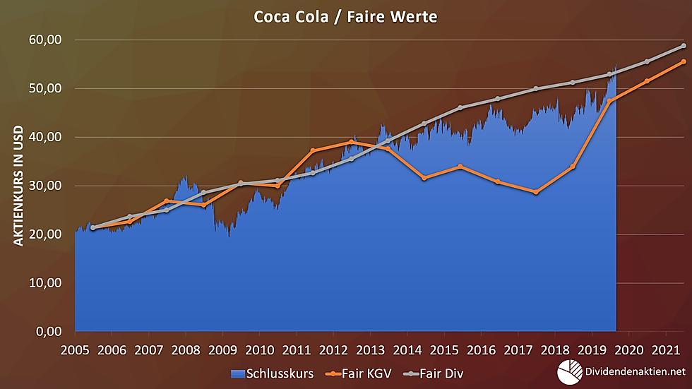Coca_Cola_05_Diagramm_Fair_Value.png