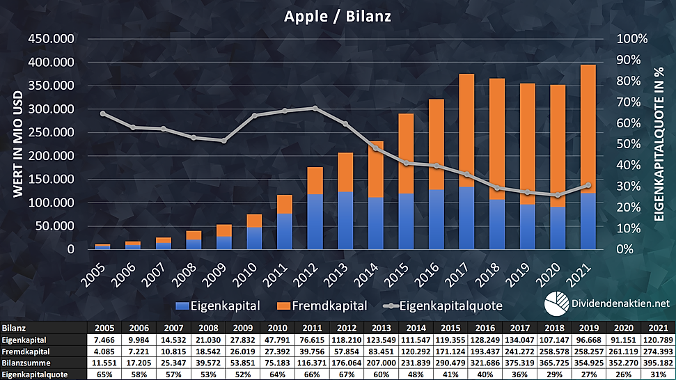 Apple Bilanz / Eigenkapital / Fremdkapital / Bilanzsumme / Eigenkapitalquote