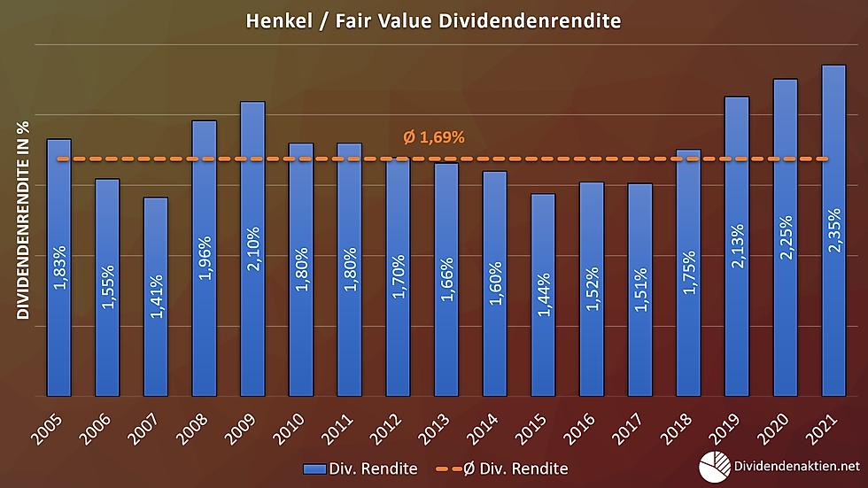07_Henkel Aktienbewertung Fairer Wert Di