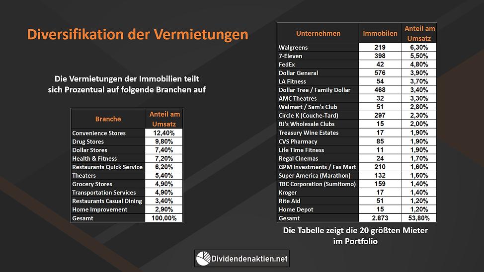 Realty Income Diversifikation der Immobilen
