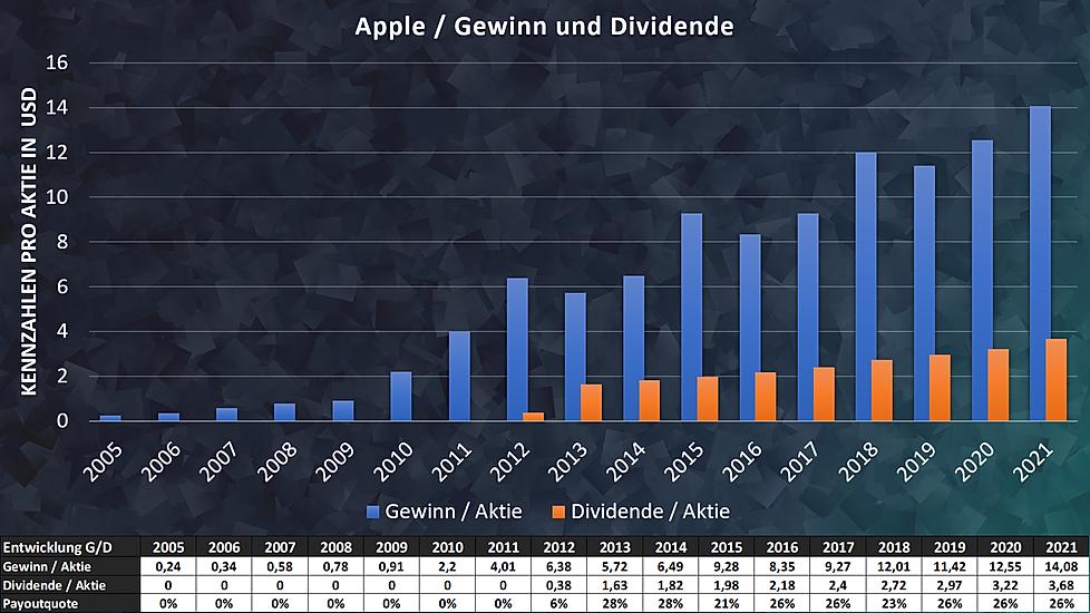 Apple Gewinn und Dividende