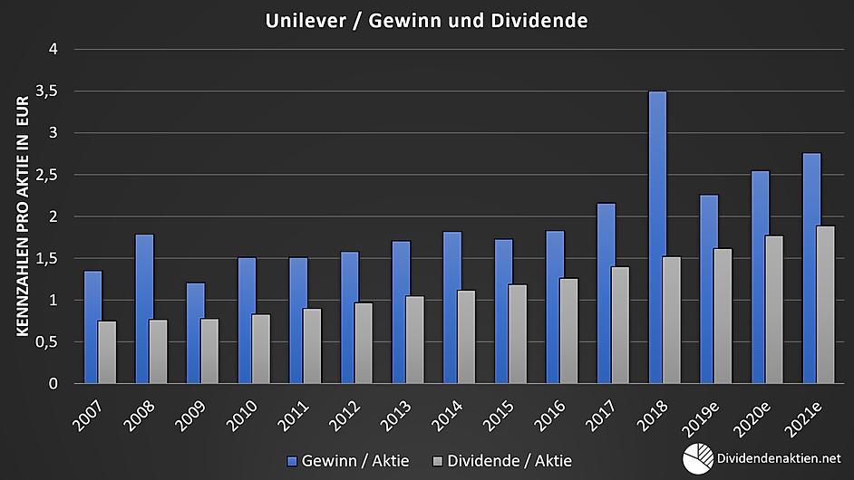 05 Unilever Gewinn Dividende Payoutquote