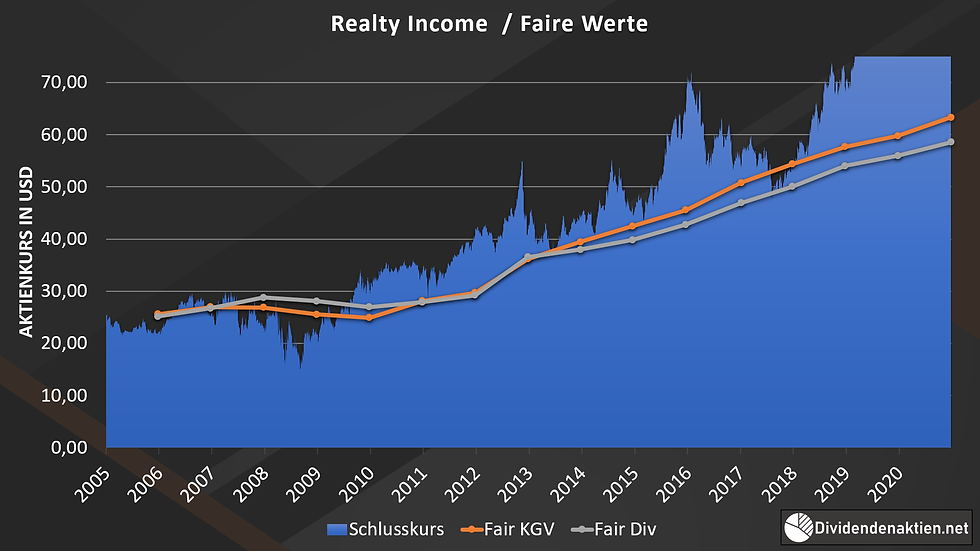 Realty Income / Faire Werte / Fair Value