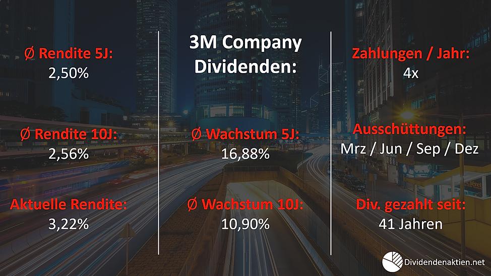 3M_Company_Dividendenrendite_Dividendenw