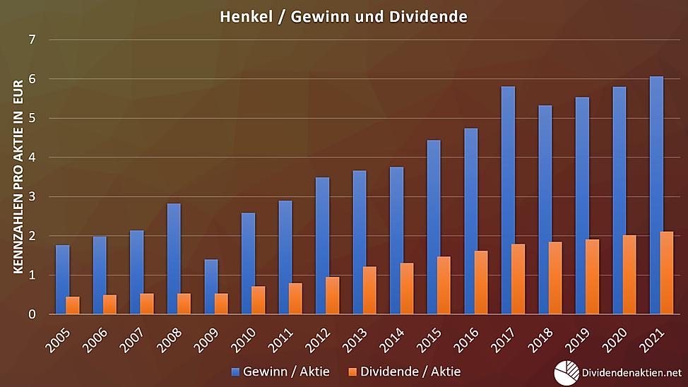 05_Henkel Gewinn Dividende Payoutquote.p