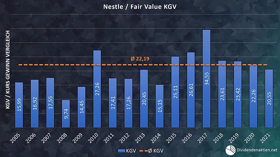 06_Nestle Aktienbewertung Fairer Wert KG