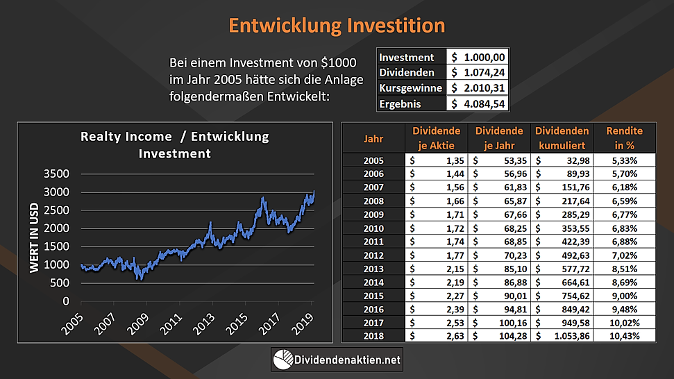 Realty Income Entwicklung Investment