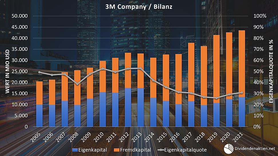 3M Aktienbewertung Bilanz Eigenkapital F