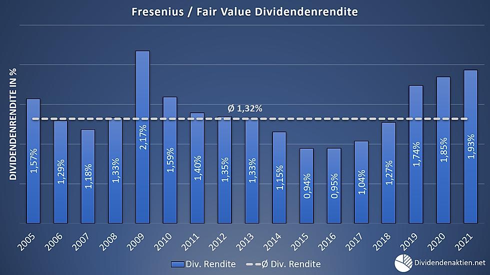 07 Fresenius Aktienbewertung Fairer Wert