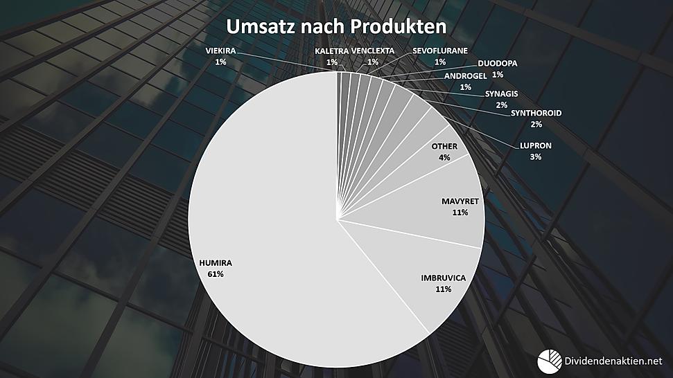 03_Abbive_Geschäftsfelder_Umsatz_nach_Pr