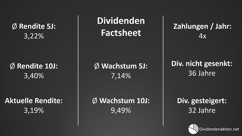 02_Unilever_Dividendenrendite_Dividenden