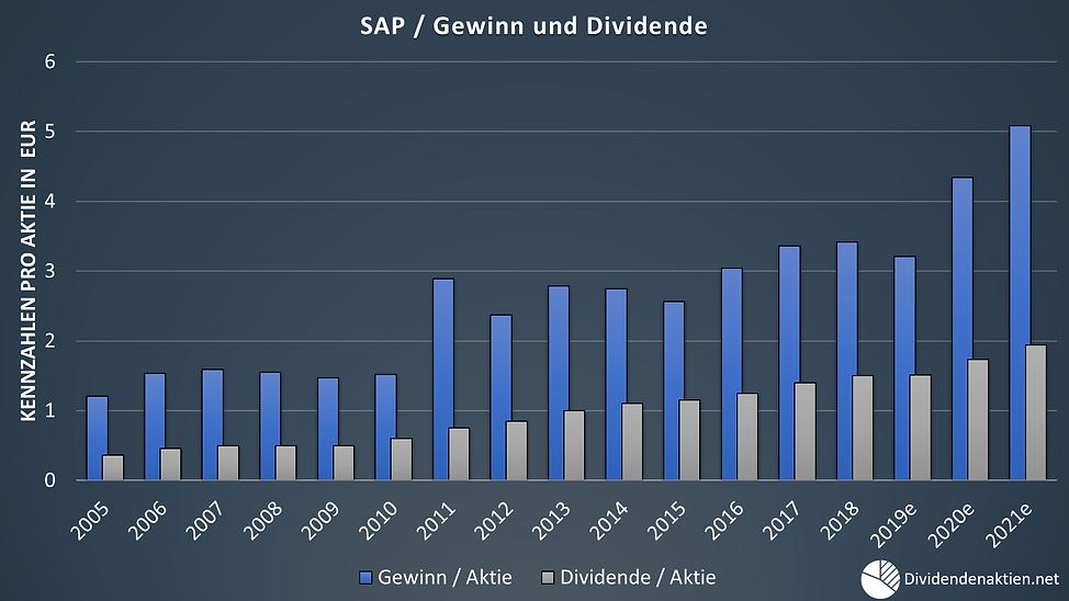 05_SAP Gewinn Dividende Payoutquote.png