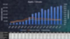 Apple Aktienbewertung / Umsatz und Margen