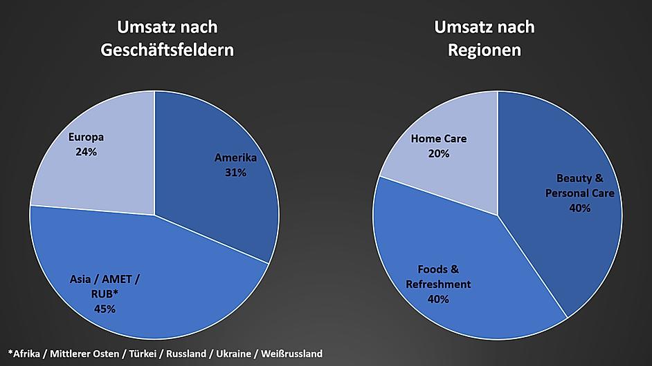 03_Unilever_Geschäftsfelder_Umsatz_nach_