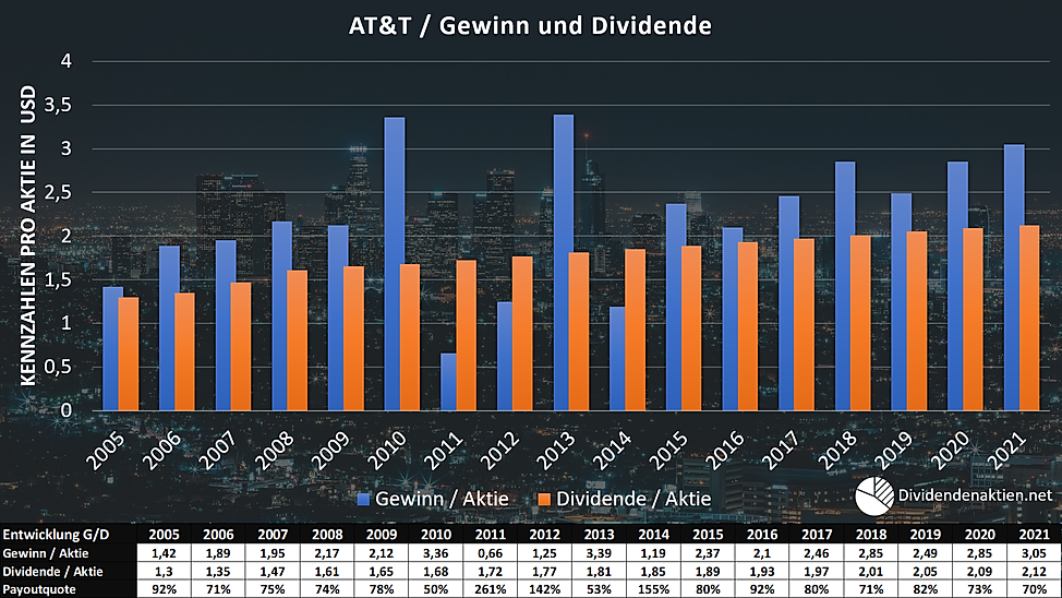 05_AT&T Gewinn Dividende Payoutquote.png