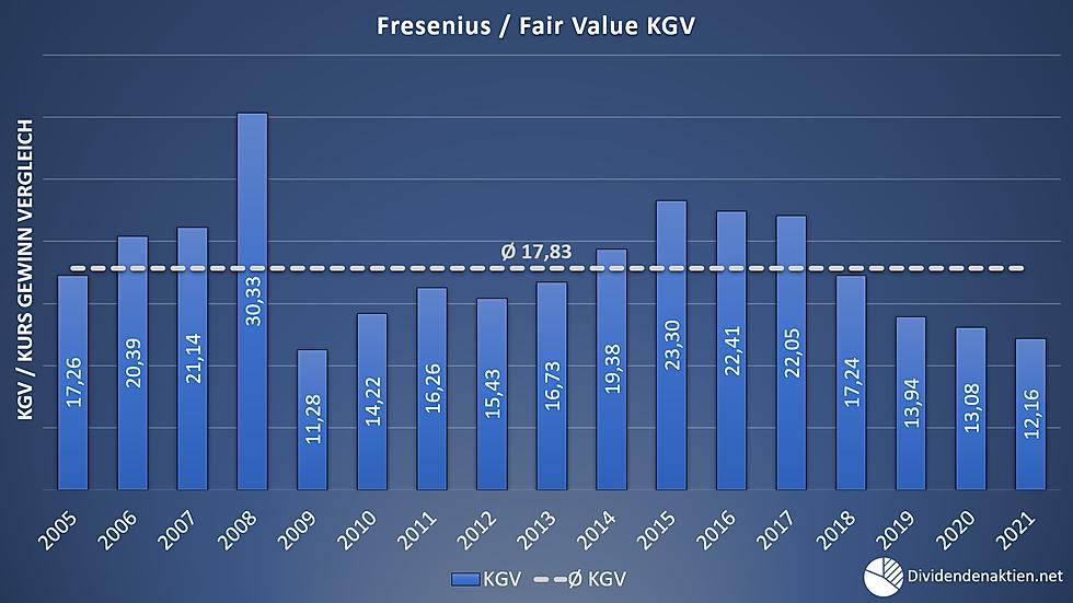 06 Fresenius Aktienbewertung Fairer Wert