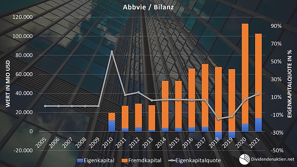 09_Abbvie Aktienbewertung Bilanz Eigenka