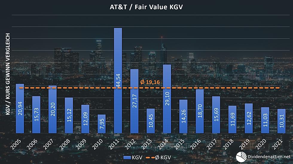 06_AT&T Aktienbewertung Fairer Wert KGV