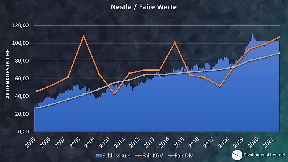 08_Nestle Aktienbewertung Faire Werte Fa