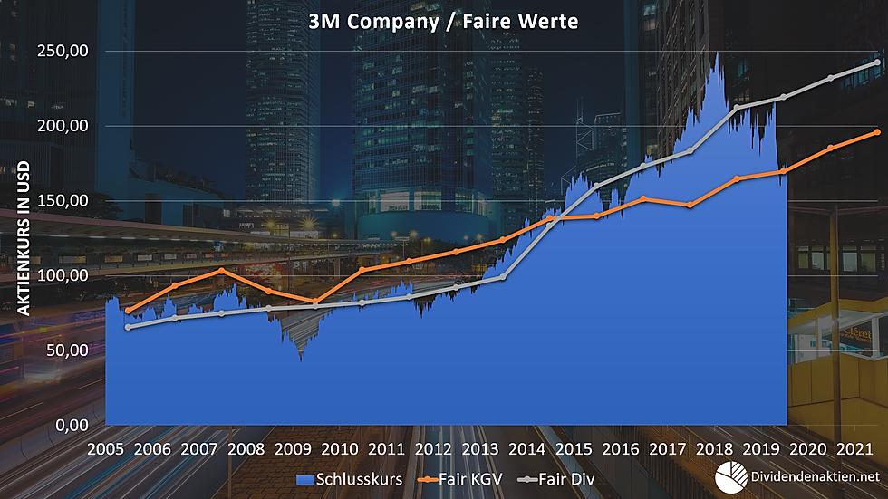 3M Aktienbewertung Faire Werte Fair Valu