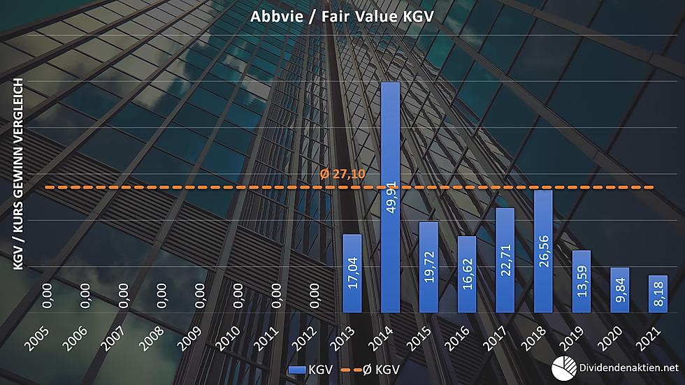 06_Abbvie Aktienbewertung Fairer Wert KG