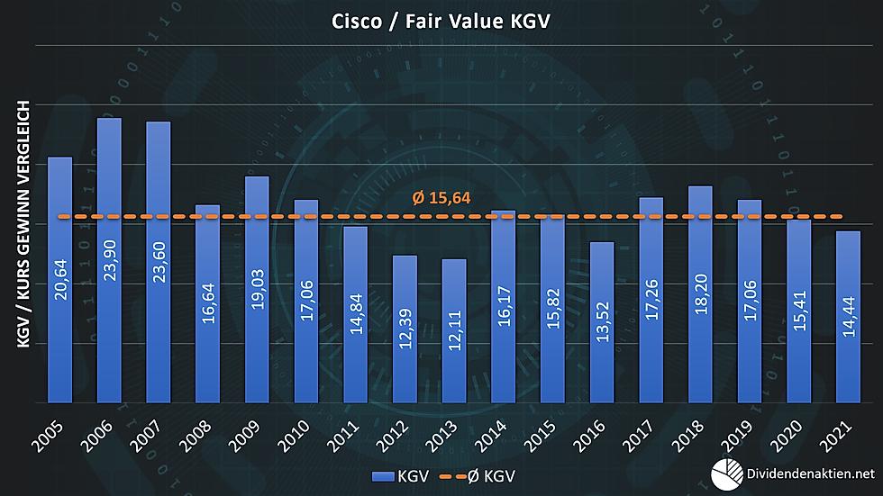06_Cisco Aktienbewertung Fairer Wert KGV