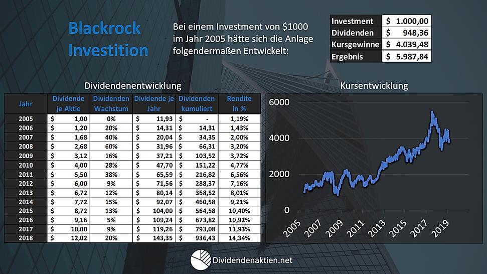 Blackrock Dividendenentwicklung Kursentw
