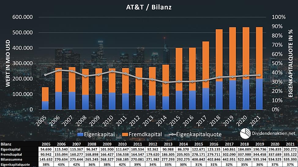 09_AT&T Aktienbewertung Bilanz Eigenkapi